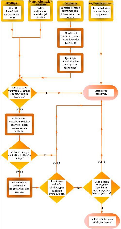 Tiedoston reitittäminen sisällönjärjestämisellä. Näkyvissä on useita lähteitä ja puutteellisia tietoja sisältävien tiedostojen palautumisen latauskirjastoon.