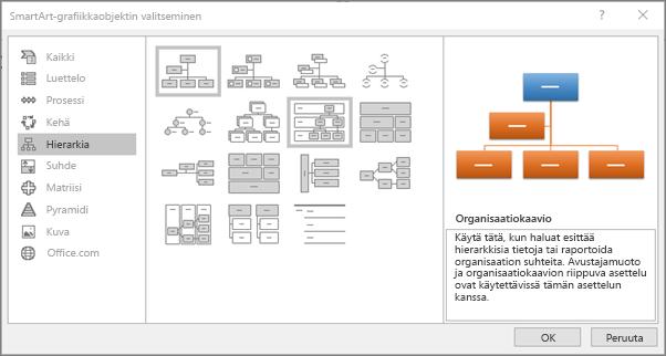 Näyttää SmartArt-valintaikkunan, jossa Hierarkia näkyy valittuna