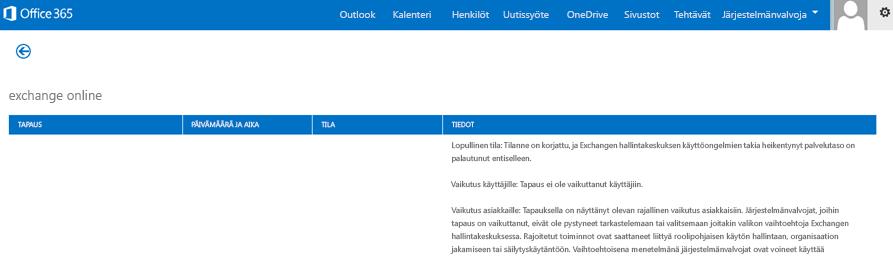 Kuva Office 365:n kunnon koontinäytöstä, jossa kerrotaan, että Exchange Online -palvelu on palautettu, ja sen syy.