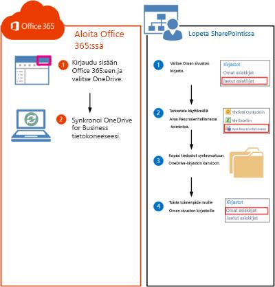 Vaiheet SharePoint 2010 -kirjastoja Office 365:een siirrettäessä