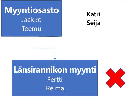 Kaaviossa näkyy ruutu Myyntiosasto. Se sisältää nimet Jaakko ja Teemu, ja se on liitetty alapuolella olevaan ruutuun, jonka otsikko on Länsirannikon myynti. Ruutu sisältää nimet Pertti ja Reima. Valitun ruudun vieressä näkyy punainen X. Nimet Katri ja Seija ovat kaavion oikeassa yläkulmassa.