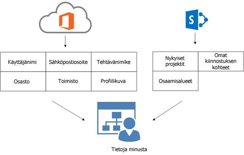 Kaavio kuvaa, miten Office 365 -hakemistopalvelun profiilitiedot ja SharePoint Online -profiilitiedot täyttävät käyttäjän Tietoja minusta -sivun,