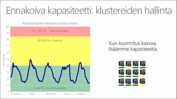 Kaavio, joka näyttää ennakoivan kapasiteetin: farmien hallinta