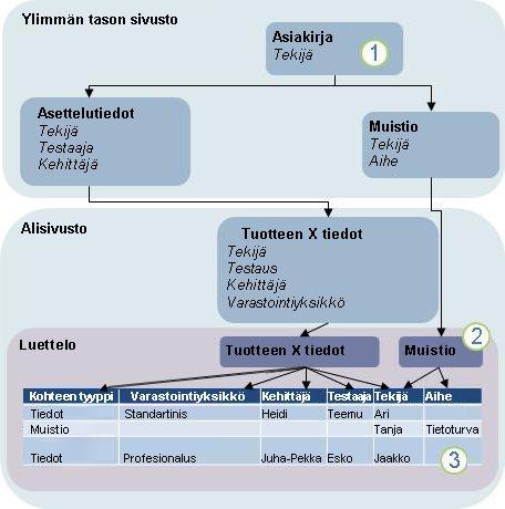 Kaavio sisältötyyppien periytymisestä