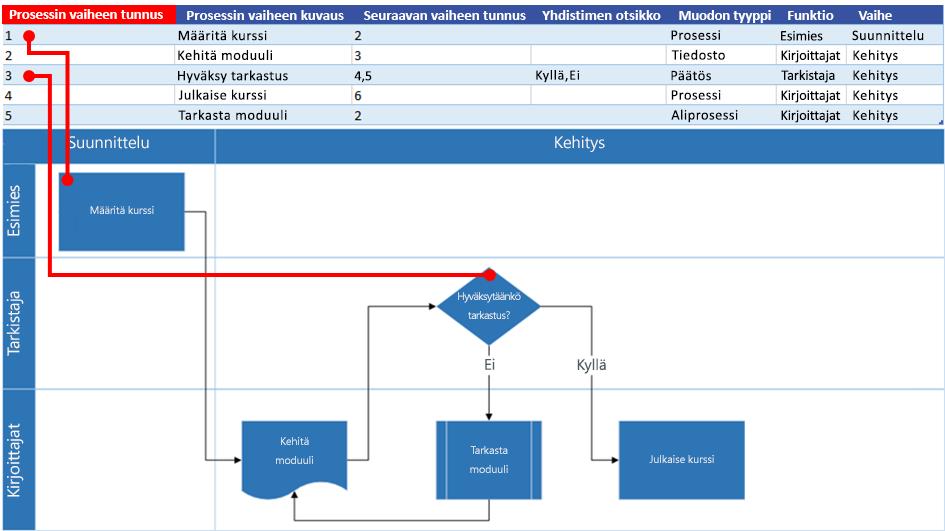 Excel-prosessikartan vuorovaikutus Visio-vuokaavion kanssa: Prosessin vaiheen tunnus