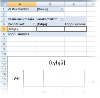 Tyhjät Pivot-taulukko- ja Pivot-kaavioraportit