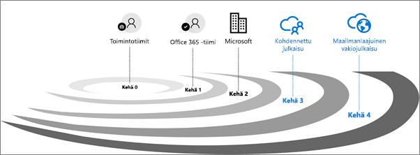 Office 365:n julkaisujen tarkistusringit.