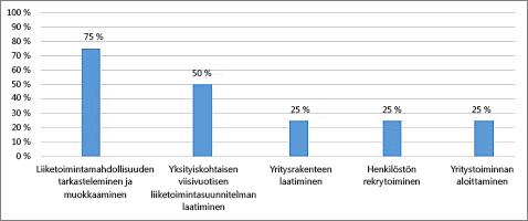 % valmiina -kaavio Projektin yleiskatsaus -raportissa