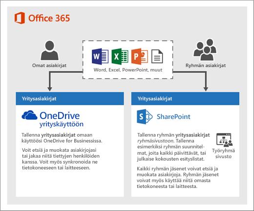 Kaavio, joka näyttää, kuinka voit käyttää kahta eri tallennustyyppiä: OneDrive tai ryhmäsivustot