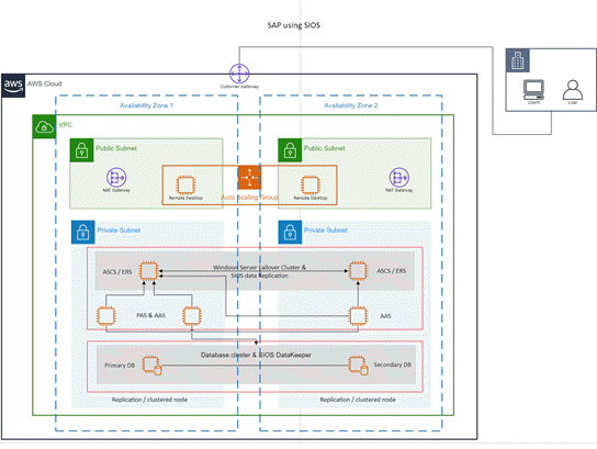 AWS-malli: SAP SIOS:n avulla