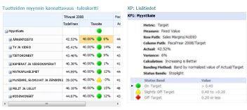 KPI-tietoraportti, jossa on lisätietoja PerformancePointin tuloskortin arvoista