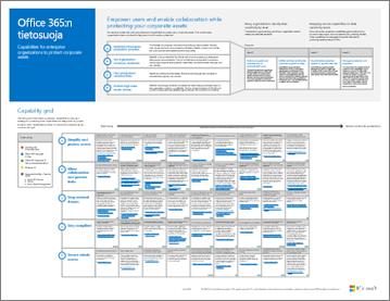 Tietojen suojausominaisuudet Office 365:lle