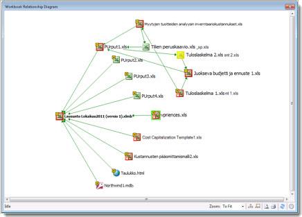 Työkirjan yhteys -kaavio