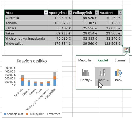 Kaaviot pika-analyysin avulla