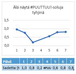 Päivän 4 solussa on #PUUTTUU-arvo, ja kaaviossa näkyy yhdysviiva päivän 4 yli