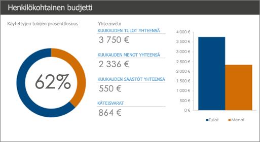 Uusi henkilökohtaisen budjetin Excel-malli vahvoine värikontrasteineen (tummansininen ja oranssi valkoisella taustalla).