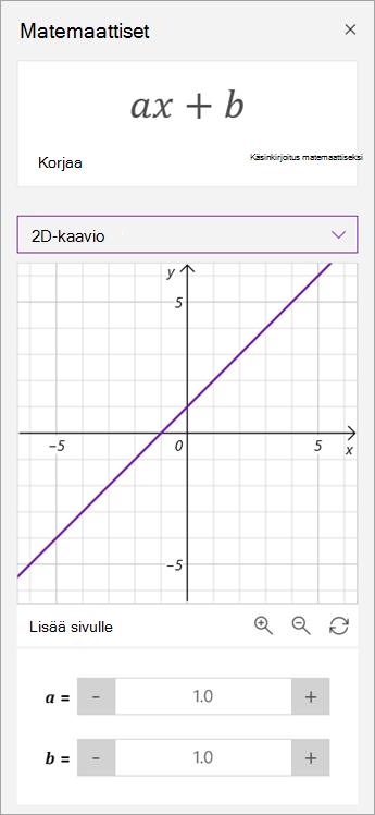 Käsittele a-ja b-parametreja kaaviossa.