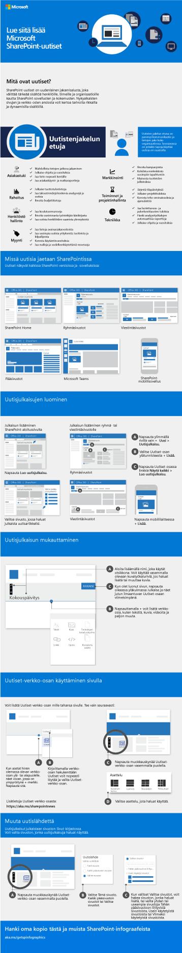 SharePoint-uutisten infografiikka