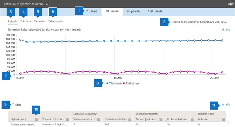 Näyttökuva: Office 365:n ryhmät – ryhmien toiminnot