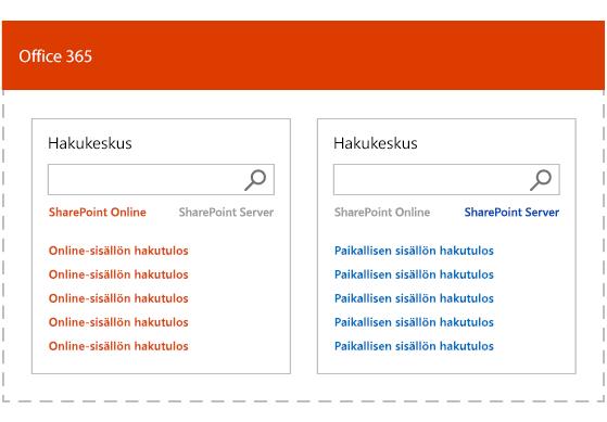 Kuva, jossa näytetään useiden lähteiden yhdistelmähaun tuloksia, jotka on luokiteltu erikseen paikalliselle sisällölle ja Office 365 -sisällölle.