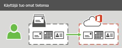 Käyttäjä voi tuoda sähköposteja, yhteystietoja ja kalenteritietoja Office 365:een
