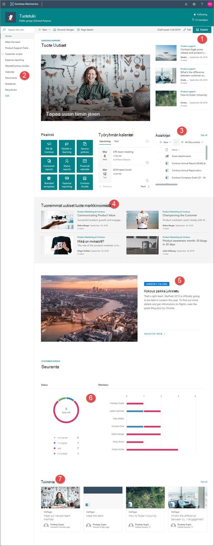 Esimerkki modernista ryhmäsivustosta SharePoint Onlinessa