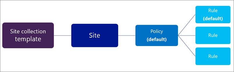 Kaavio, jossa on yksi käytäntö ja monta sääntöä