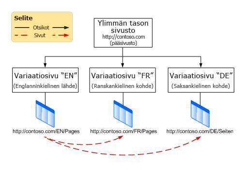 Hierarkiakaavio, jossa näytetään pääsivusto ja kolme sen alapuolella olevaa variaatiota. Variaatiot ovat englanti, ranska ja saksa.