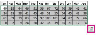 Valitut tiedot ja Pika-analyysi-painike