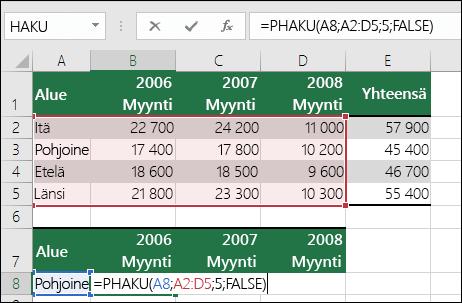 Esimerkki PHAKU-kaavasta, jossa on virheellinen alue.  KAAVA on =PHAKU(A8,A2:D5,5,FALSE).  PHAKU-alueessa ei ole viidettä saraketta, joten 5 aiheuttaa #VIITTAUS!-virheen.