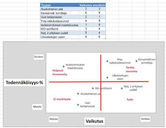 Kuva Excelin riskiruudukosta