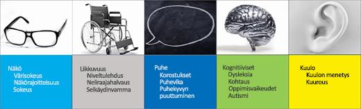 Näyttökuva helppokäyttöisyyden käyttäjäskenaarioista: Näkö, Liikkuvuus, Puhe, Kognitiiviset, Kuulo