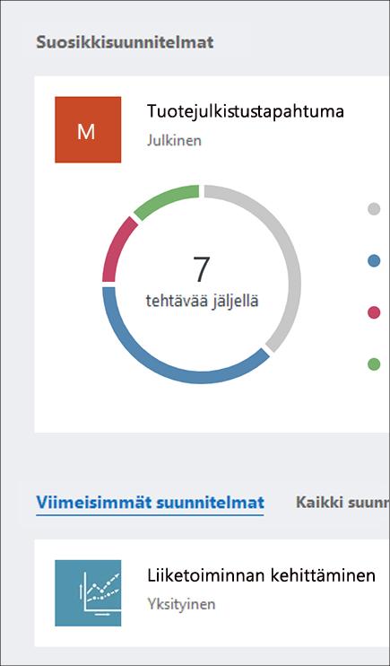 Näyttökuva Planner-koontinäytön Suosituimmat palvelupaketit- ja Kaikki palvelupaketit -osioista.