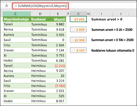 Voit käyttää matriiseja laskemaan tietyillä ehdoilla. =SUMMA(JOS(Myynnit>0,Myynnit)) laskee yhteen kaikki 0 suuremmat arvot alueessa nimeltä Myynnit.