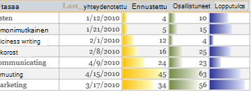 Raportin tietopalkit näyttävät tietojen vertailuja.