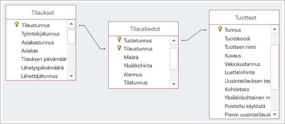 Näyttökuva kolmen tietokantataulukon välisistä yhteyksistä