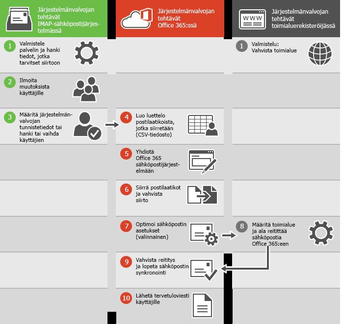 Sähköpostien IMAP-siirron prosessi
