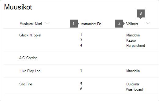 muusikot-lista, jossa on korostettu tunnusta ja otsikkoa