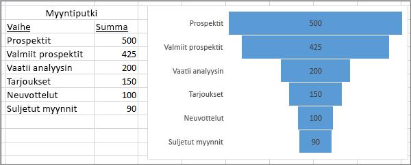 Myyntikaaviota esittävä suppilokaavio (vaiheet ensimmäisessä sarakkeessa, arvot toisessa)