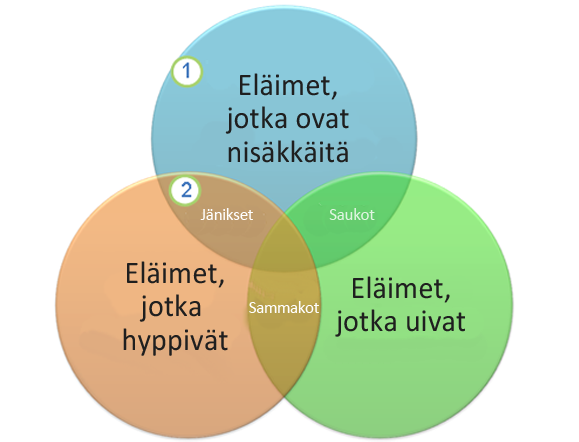 Venn-kaavio