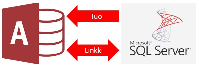Yleiskatsaus Accessin ja SQL Serverin yhdistämiseen