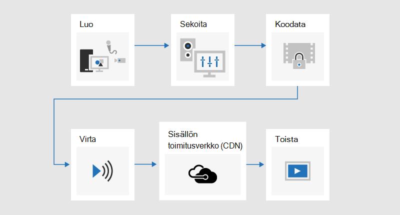 Vuoka, jossa kuvataan lähetys prosessia, jossa sisältö on kehitetty, sekoitettu, koodattu, virtautettu, lähetetty sisältö jakelu verkoston (CDN) kautta ja sitten toistettu.