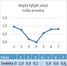 Päivän 4 solusta puuttuu tietoja, ja kaaviossa näkyy vastaava viiva nollapisteessä