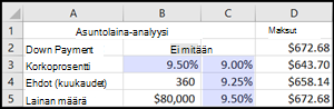 Asuntolaina-analyysi