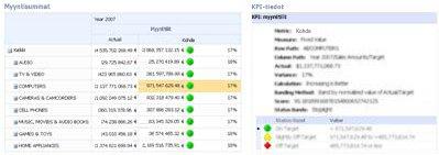 PerformancePointin tuloskortti ja siihen liittyvä KPI-tiedot-raportti