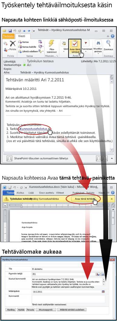 Kohteen ja tehtävälomakkeen avaaminen sähköpostitse lähettävästä ilmoitusviestistä