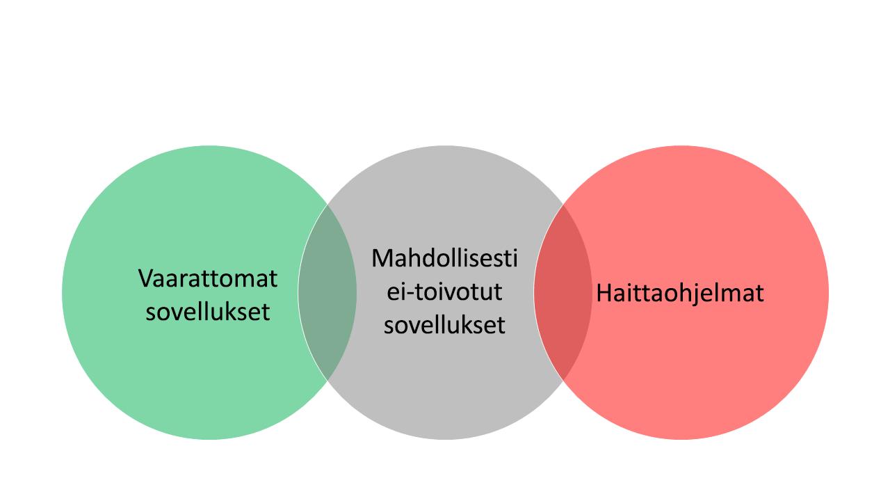 Kolme lomittain olevaa kuplaa, joista vasemmanpuoleisimmassa kuplassa lukee Puhtaat sovellukset, oikeanpuoleisimmassa kuplassa Haittaohjelma ja välissä olevassa kuplassa Mahdollisesti ei-toivotut sovellukset.