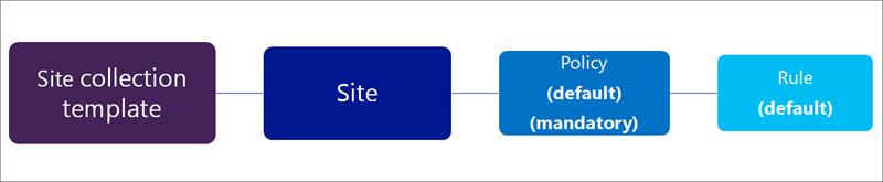 Kaavio, jossa on yksi pakollinen käytäntö ja sääntö