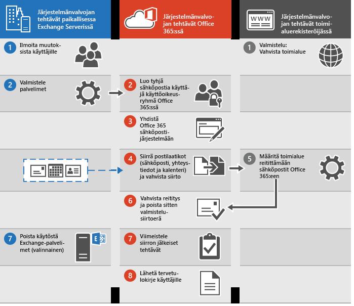 Prosessi sähköpostien valmistelusiirtoon Office 365:een