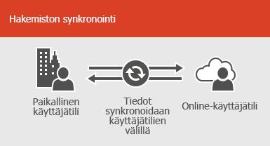 Hakemistosynkronoinnin avulla voit pitää paikallisten käyttäjien ja verkkokäyttäjien tilitiedot synkronoituina